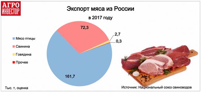 экспорт мяса из России вырос